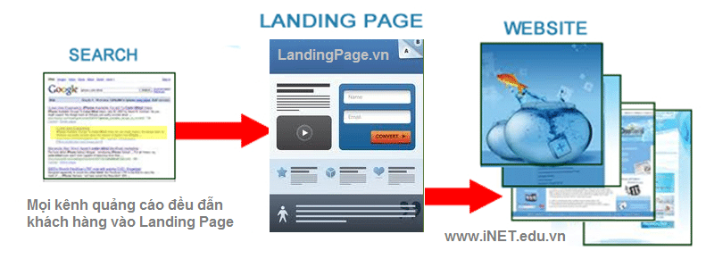 thuc-hien-ket-hop-noi-dung-website-voi-landing-page-dat-hieu-qua-marketing-online1