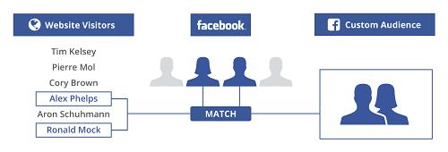 voi-dich-vu-quang-cao-facebook-chuyen-nghiep-ban-se-co-duoc-hieu-qua-kinh-doanh-tot-nhat1