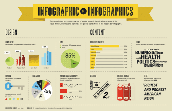 thiet-ke-infographic
