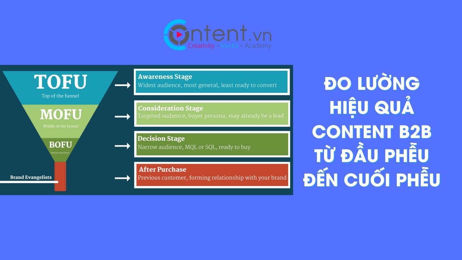 do luong content b2b